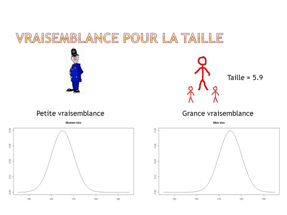 Taille = 5.9 Petite vraisemblance Grance vraisemblance