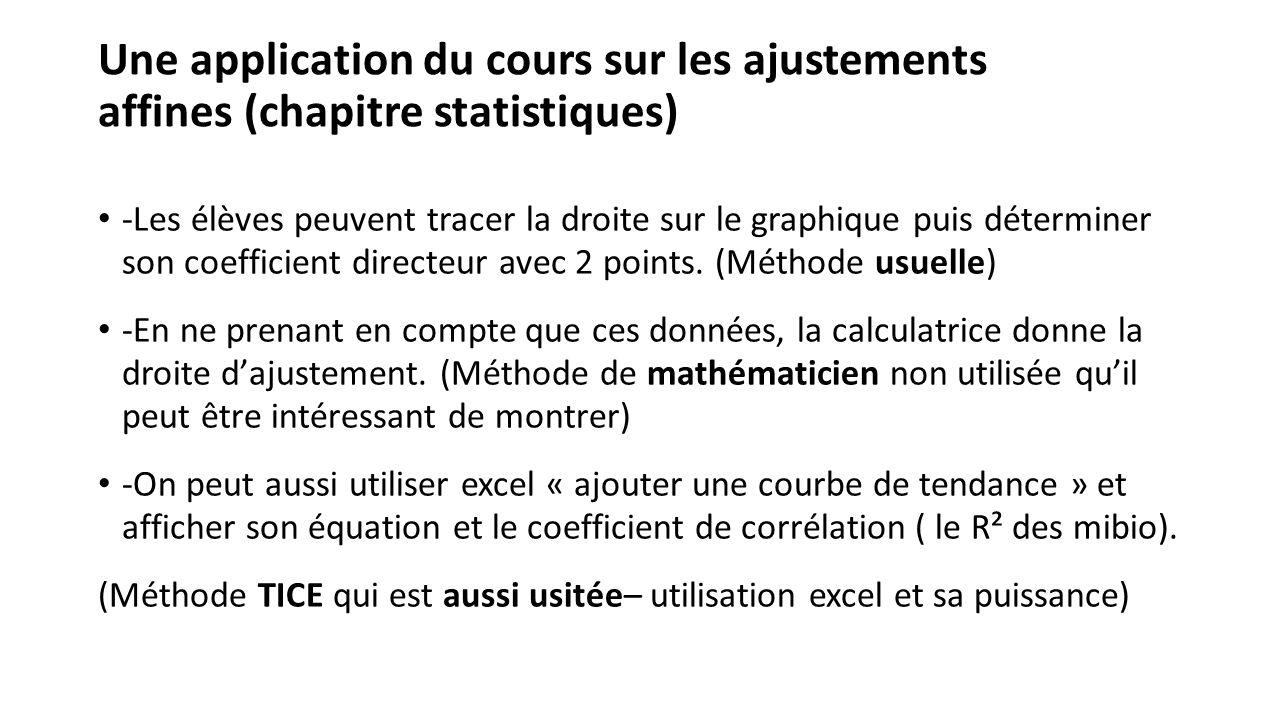 Une application du cours sur les ajustements affines (chapitre statistiques) -Les élèves peuvent tracer la droite sur le graphique puis déterminer son