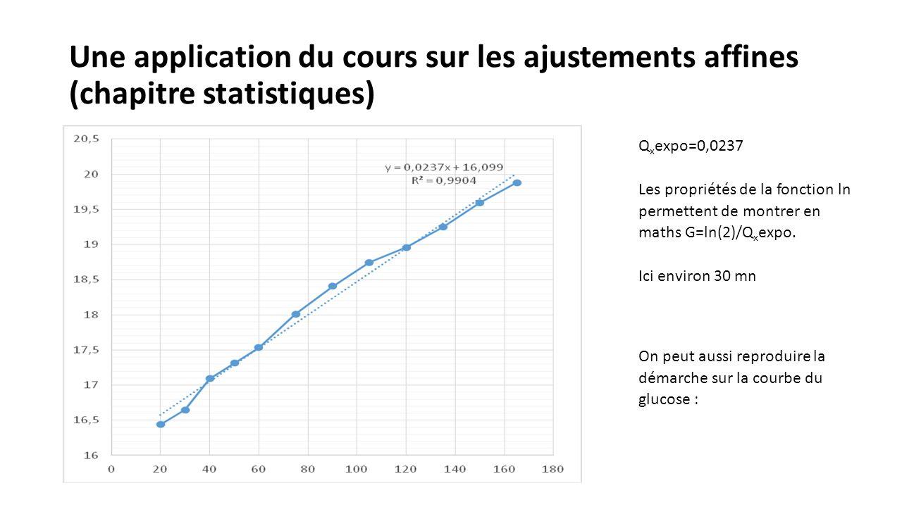 Une application du cours sur les ajustements affines (chapitre statistiques) Q x expo=0,0237 Les propriétés de la fonction ln permettent de montrer en