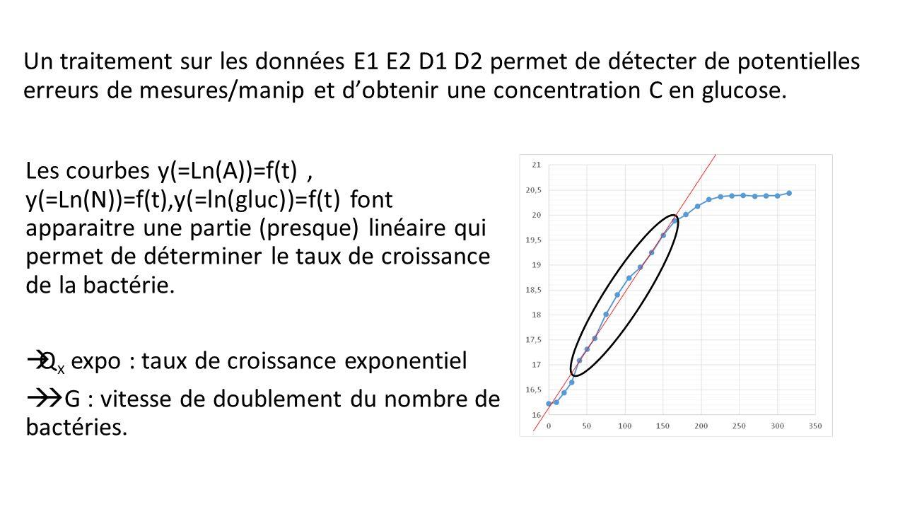 Un traitement sur les données E1 E2 D1 D2 permet de détecter de potentielles erreurs de mesures/manip et dobtenir une concentration C en glucose. Les