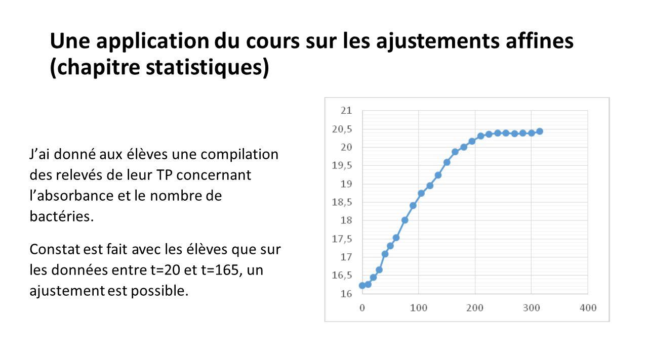 Une application du cours sur les ajustements affines (chapitre statistiques) -Les élèves peuvent tracer la droite sur le graphique puis déterminer son coefficient directeur avec 2 points.