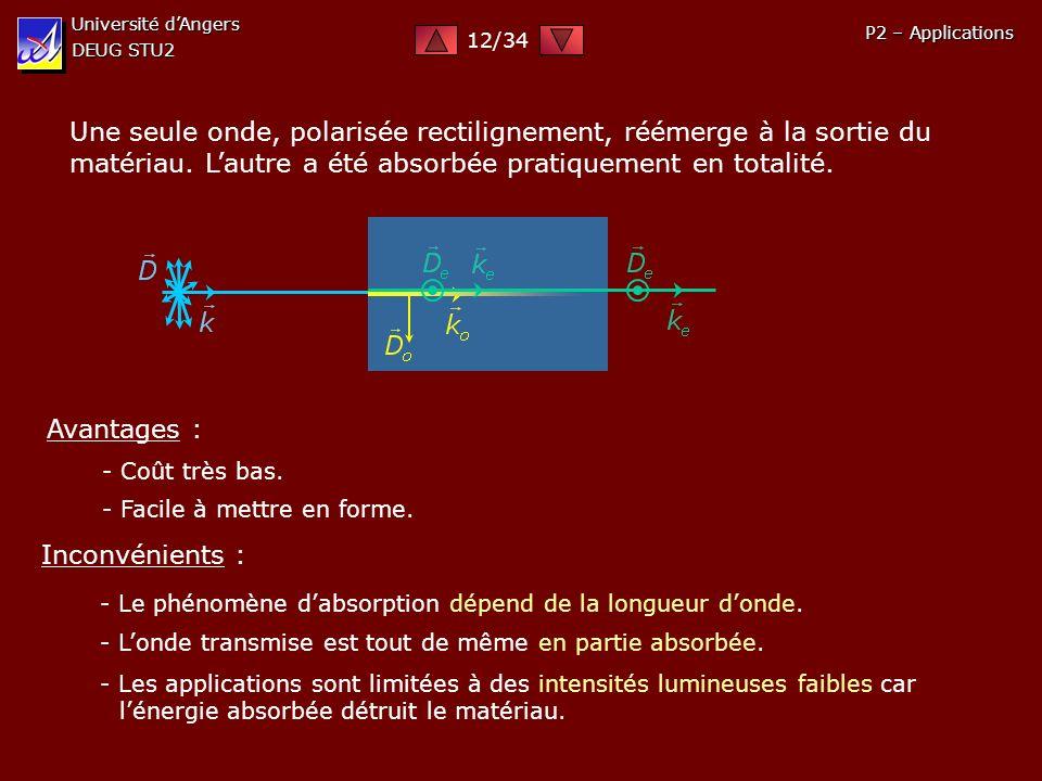 Université dAngers DEUG STU2 P2 – Applications Une seule onde, polarisée rectilignement, réémerge à la sortie du matériau. Lautre a été absorbée prati