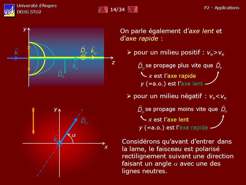 Université dAngers DEUG STU2 P2 – Applications On parle également daxe lent et daxe rapide : pour un milieu positif : v o >v e se propage plus vite qu