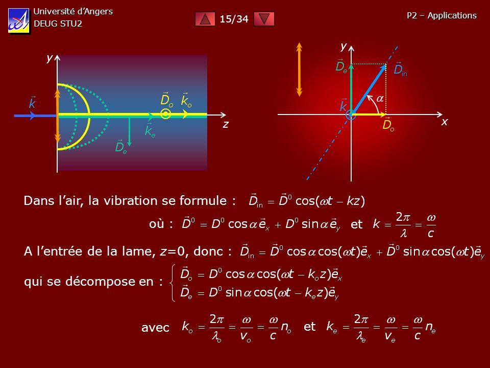 Université dAngers DEUG STU2 P2 – Applications y z y x Dans lair, la vibration se formule : où : et A lentrée de la lame, z=0, donc : qui se décompose
