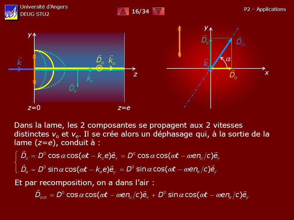 Université dAngers DEUG STU2 P2 – Applications y z y x z=0 z=ez=e Dans la lame, les 2 composantes se propagent aux 2 vitesses distinctes v o et v e. I