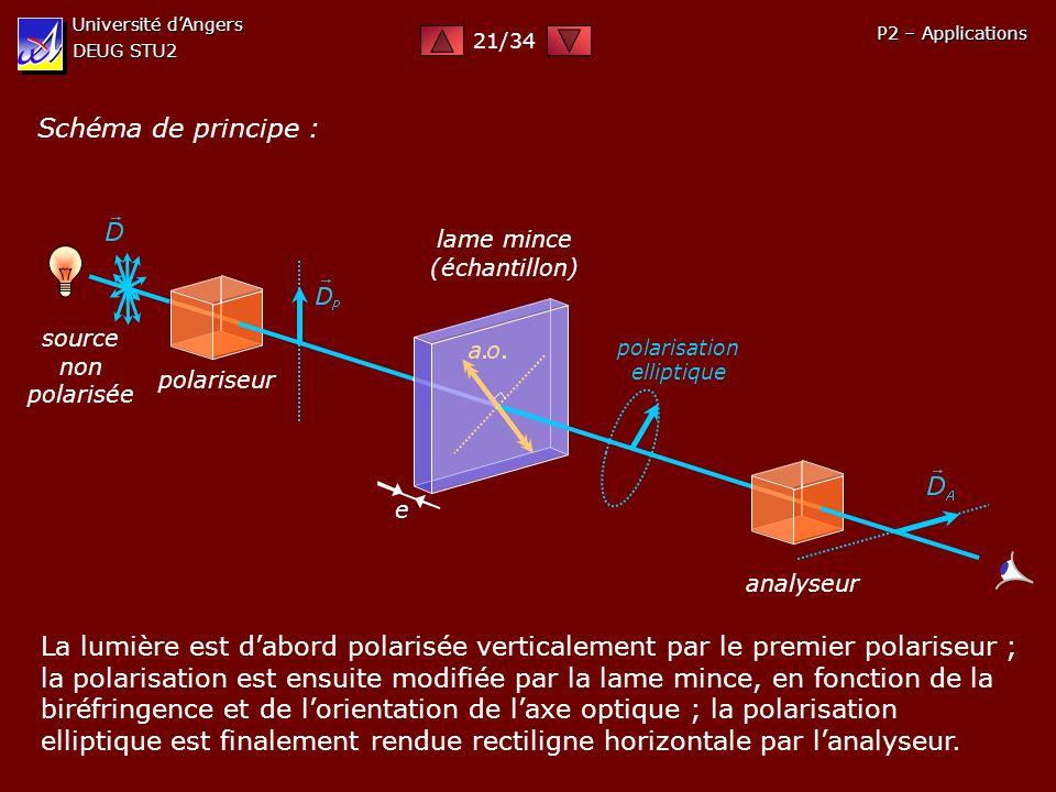 Université dAngers DEUG STU2 P2 – Applications Schéma de principe : source non polarisée polariseur analyseur lame mince (échantillon) e polarisation