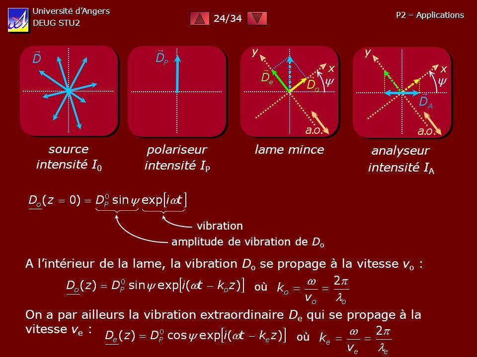 Université dAngers DEUG STU2 P2 – Applications source intensité I 0 polariseur intensité I P lame mince x y analyseur x y intensité I A amplitude de v