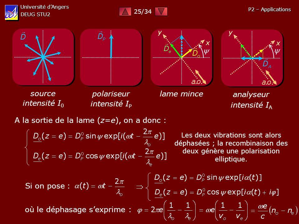 Université dAngers DEUG STU2 P2 – Applications source intensité I 0 polariseur intensité I P lame mince x y analyseur x y intensité I A A la sortie de