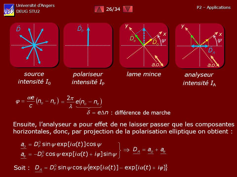 Université dAngers DEUG STU2 P2 – Applications source intensité I 0 polariseur intensité I P lame mince x y analyseur x y intensité I A : différence d