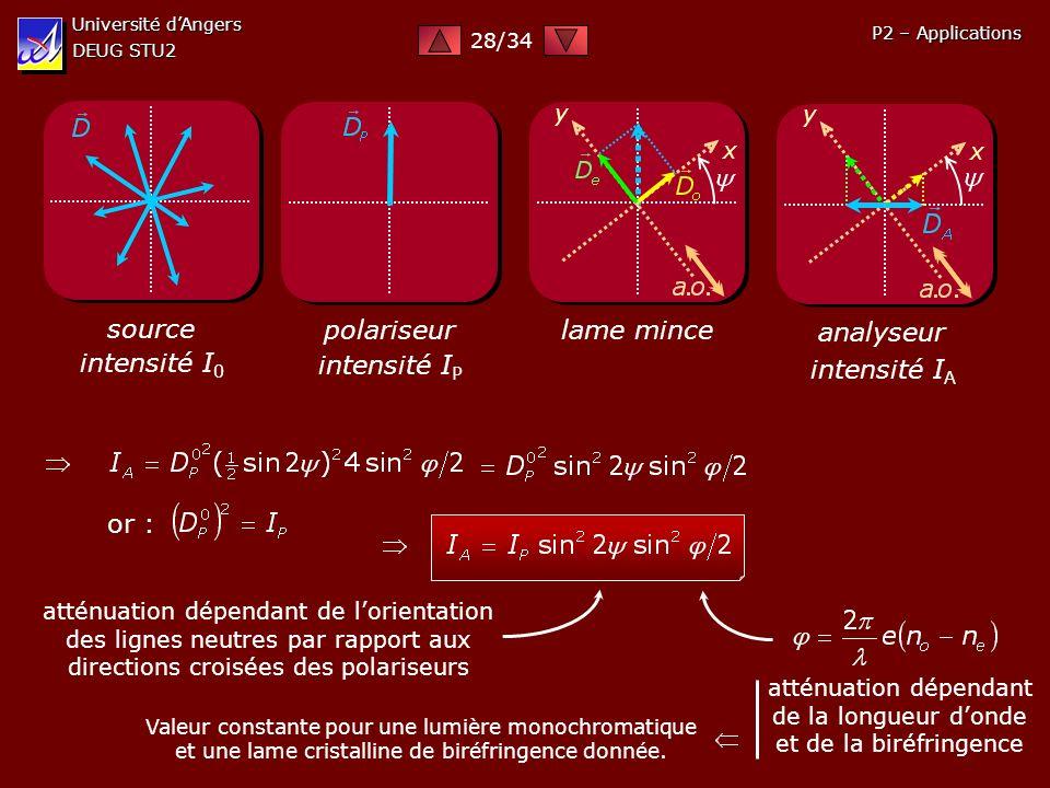 Université dAngers DEUG STU2 P2 – Applications source intensité I 0 polariseur intensité I P lame mince x y analyseur x y intensité I A or : atténuati
