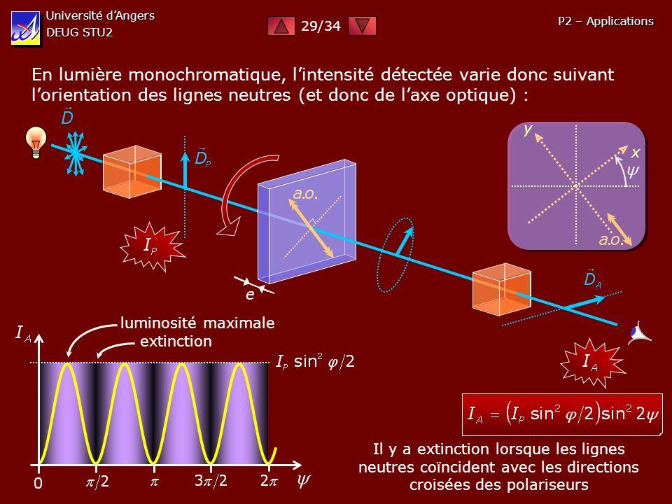 Université dAngers DEUG STU2 P2 – Applications En lumière monochromatique, lintensité détectée varie donc suivant lorientation des lignes neutres (et