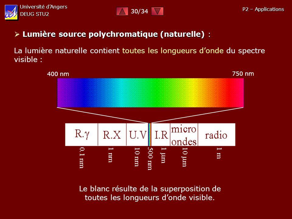 Université dAngers DEUG STU2 P2 – Applications Lumière source polychromatique (naturelle) : La lumière naturelle contient toutes les longueurs donde d