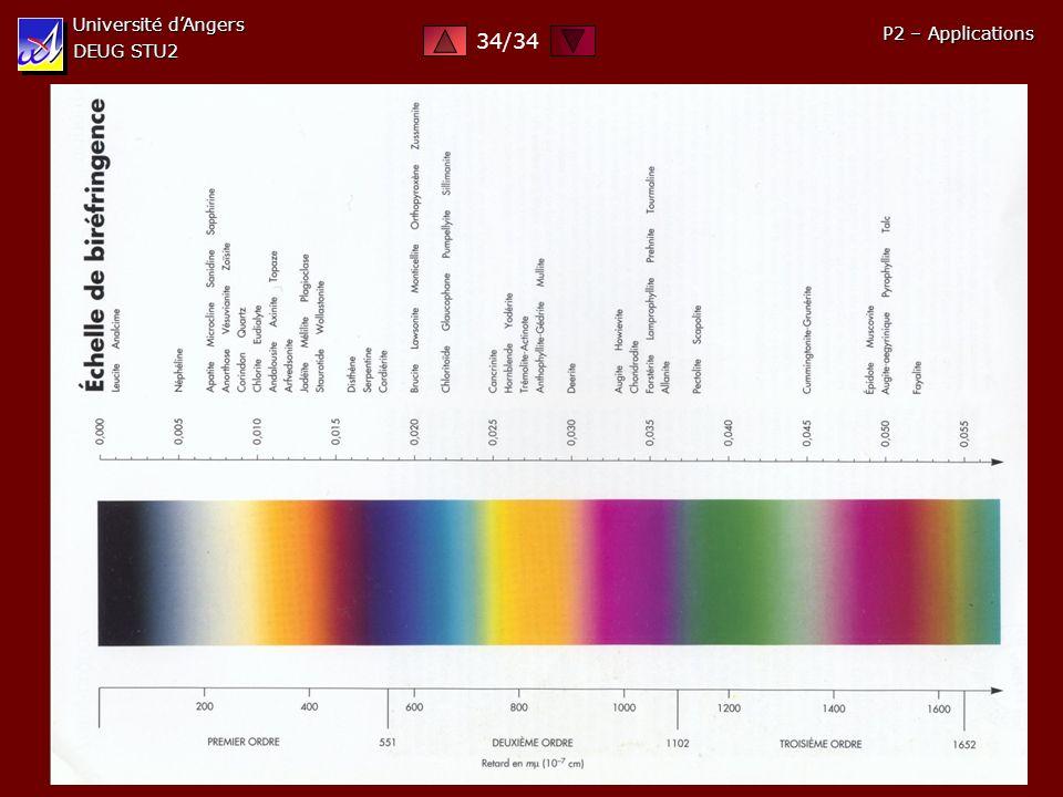 Université dAngers DEUG STU2 P2 – Applications 34/34