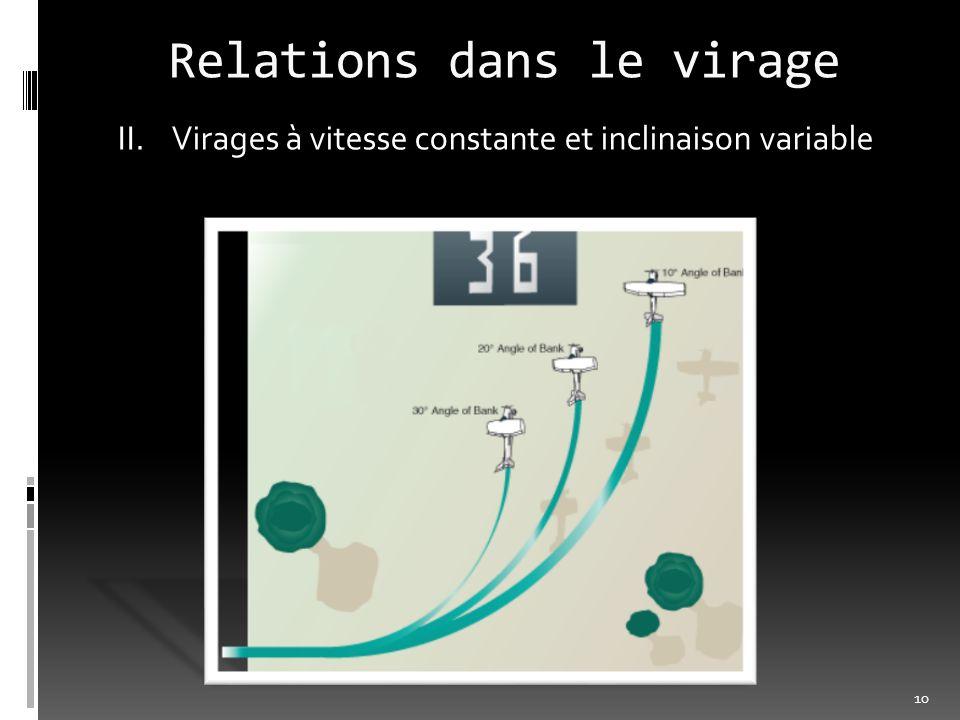 Relations dans le virage II.Virages à vitesse constante et inclinaison variable 10