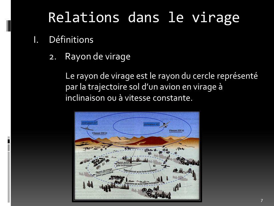 Relations dans le virage I.Définitions 2.Rayon de virage Le rayon de virage est le rayon du cercle représenté par la trajectoire sol dun avion en vira