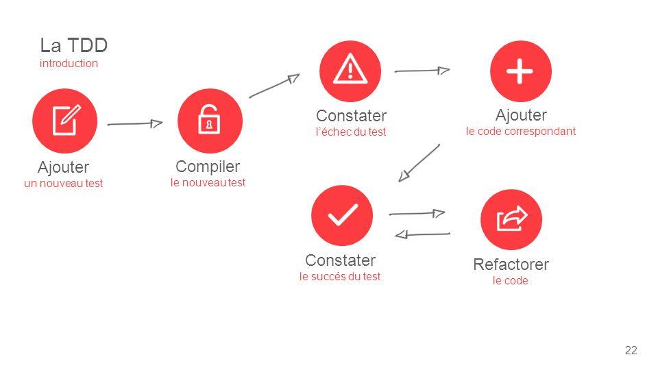 La TDD introduction 22 Ajouter un nouveau test Compiler le nouveau test Refactorer le code Constater le succés du test Ajouter le code correspondant Constater léchec du test