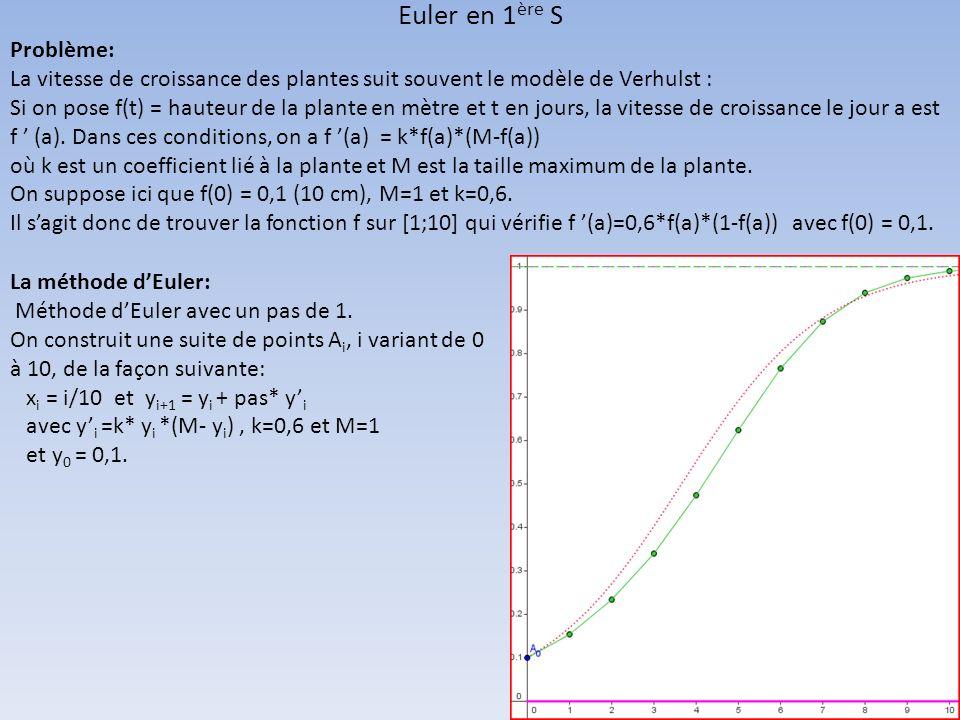 La méthode dEuler: Méthode dEuler avec un pas de 1. On construit une suite de points A i, i variant de 0 à 10, de la façon suivante: x i = i/10 et y i