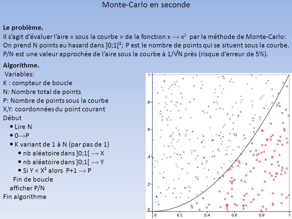 Le problème. Il sagit dévaluer laire « sous la courbe » de la fonction x x 2 par la méthode de Monte-Carlo: On prend N points au hasard dans ]0;1[²; P
