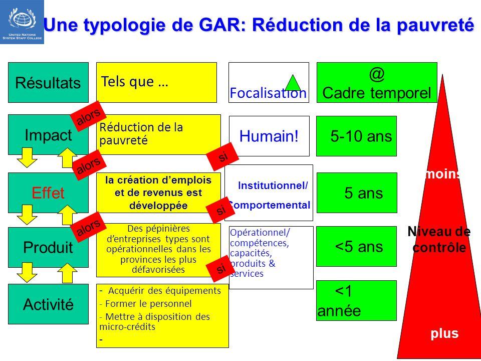 Une typologie de GAR: Réduction de la pauvreté Impact Produit Activité Réduction de la pauvreté Des pépinières dentreprises types sont opérationnelles