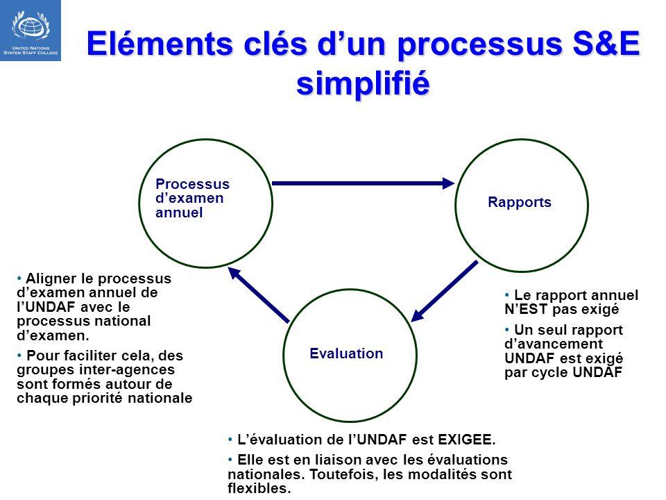 Eléments clés dun processus S&E simplifié Evaluation Processus dexamen annuel Rapports Aligner le processus dexamen annuel de lUNDAF avec le processus