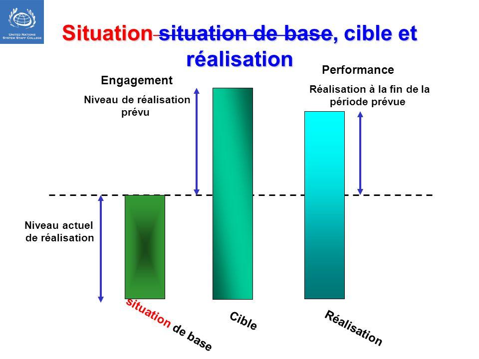 Situation situation de base, cible et réalisation situation de base Engagement Niveau actuel de réalisation Réalisation Performance Réalisation à la f