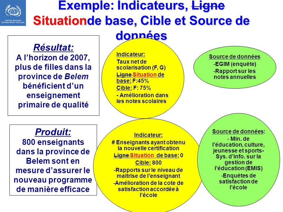 Exemple: Indicateurs, Ligne Situationde base, Cible et Source de données Produit: 800 enseignants dans la province de Belem sont en mesure dassurer le