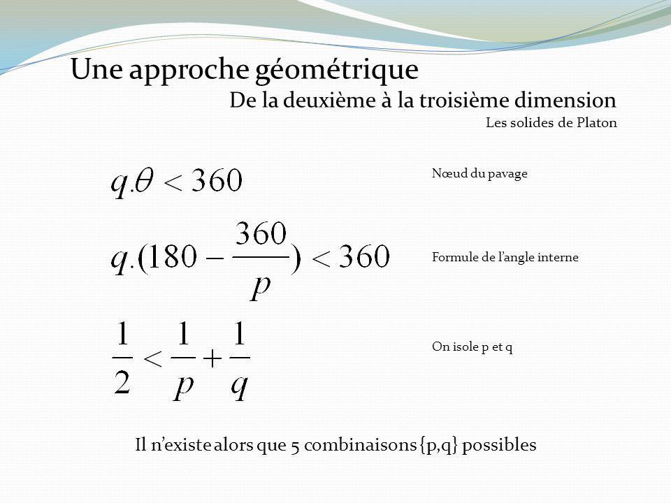 Une approche géométrique De la deuxième à la troisième dimension Les solides de Platon Nœud du pavage Formule de langle interne On isole p et q Il nex