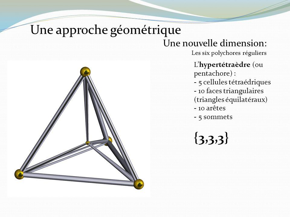Une approche géométrique Une nouvelle dimension: Les six polychores réguliers Lhypertétraèdre (ou pentachore) : - 5 cellules tétraédriques - 10 faces