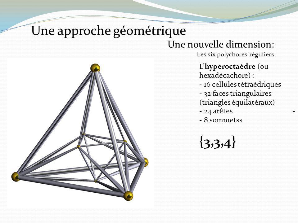 Lhyperoctaèdre (ou hexadécachore) : - 16 cellules tétraédriques - 32 faces triangulaires (triangles équilatéraux) - 24 arêtes - - 8 sommetss {3,3,4} U