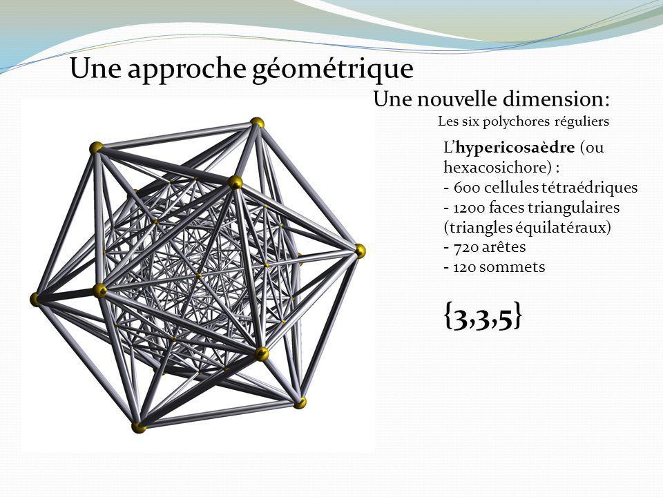 Lhypericosaèdre (ou hexacosichore) : - 600 cellules tétraédriques - 1200 faces triangulaires (triangles équilatéraux) - 720 arêtes - 120 sommets {3,3,