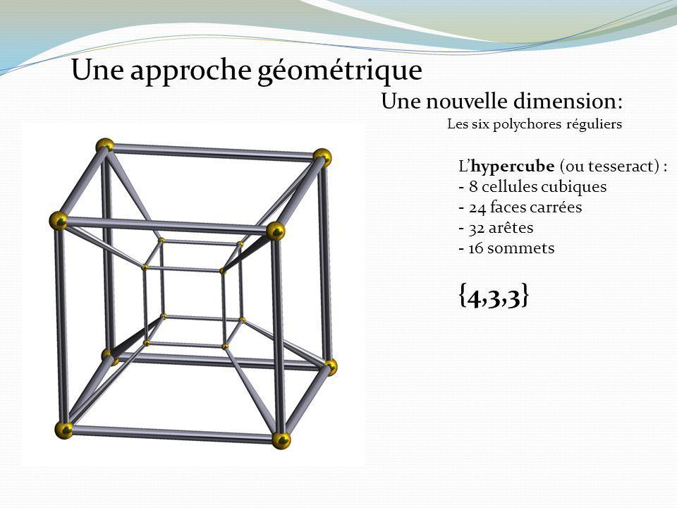 Lhypercube (ou tesseract) : - 8 cellules cubiques - 24 faces carrées - 32 arêtes - 16 sommets {4,3,3} Une approche géométrique Une nouvelle dimension: