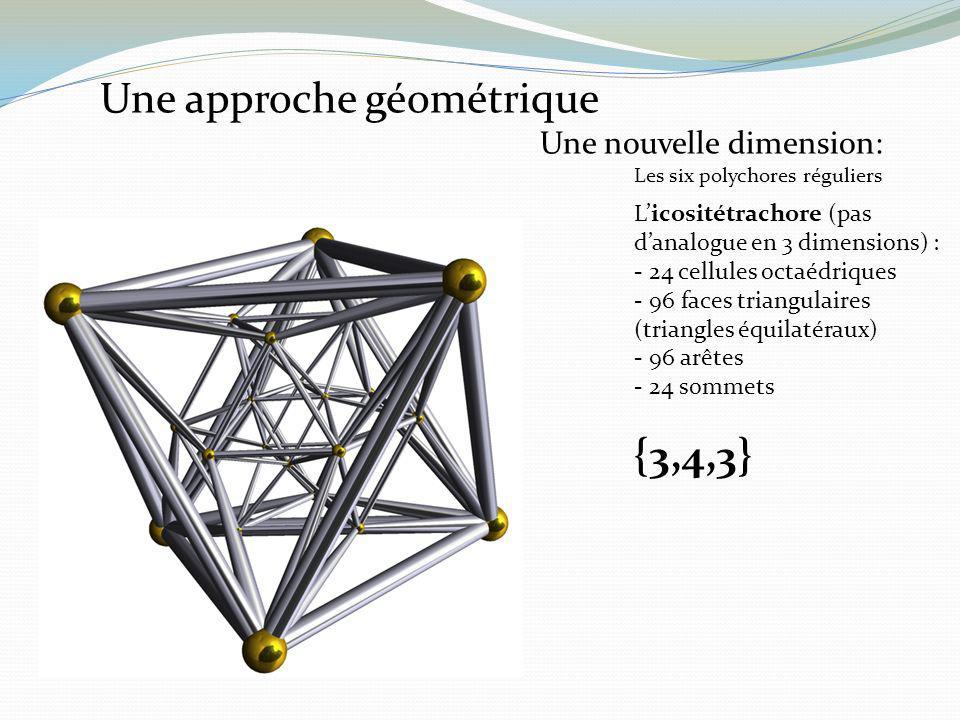 Licositétrachore (pas danalogue en 3 dimensions) : - 24 cellules octaédriques - 96 faces triangulaires (triangles équilatéraux) - 96 arêtes - 24 somme