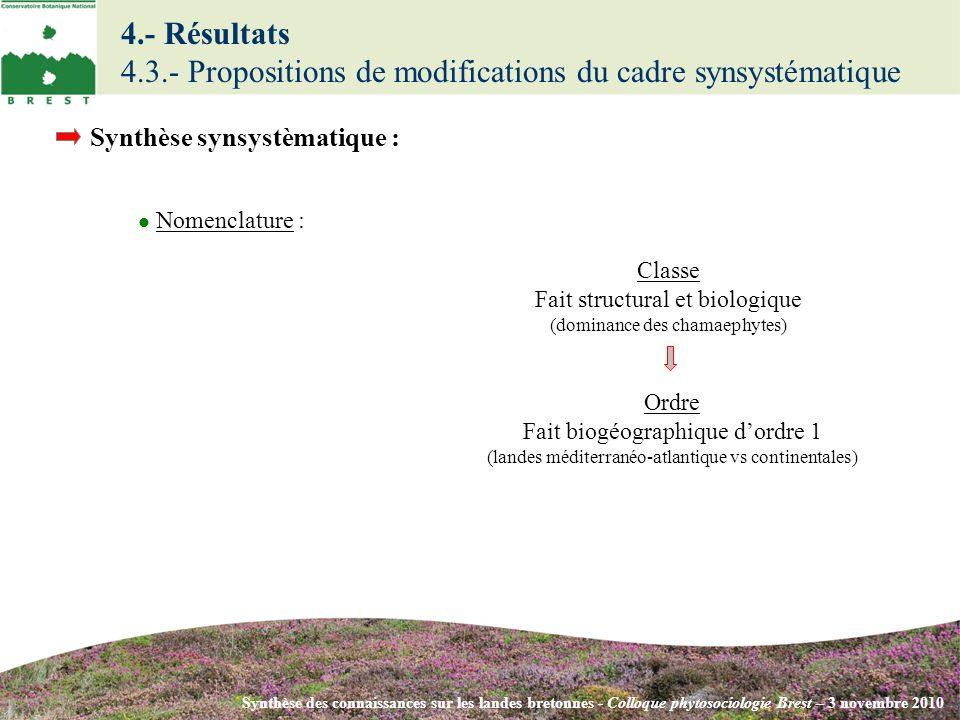 Synthèse des connaissances sur les landes bretonnes - Colloque phytosociologie Brest – 3 novembre 2010 Synthèse synsystèmatique : Nomenclature : Class