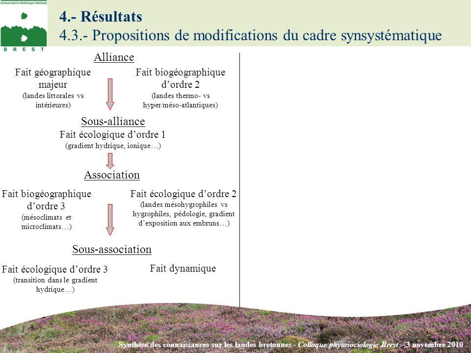 Synthèse des connaissances sur les landes bretonnes - Colloque phytosociologie Brest – 3 novembre 2010 Sous-alliance Fait écologique dordre 1 (gradien