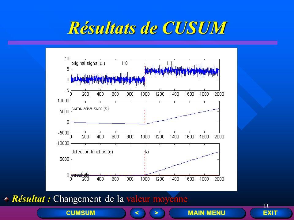 11 Résultats de CUSUM EXIT MAIN MENU > > < < CUMSUM Résultat : Changement de la valeur moyenne Résultat : Changement de la valeur moyenne