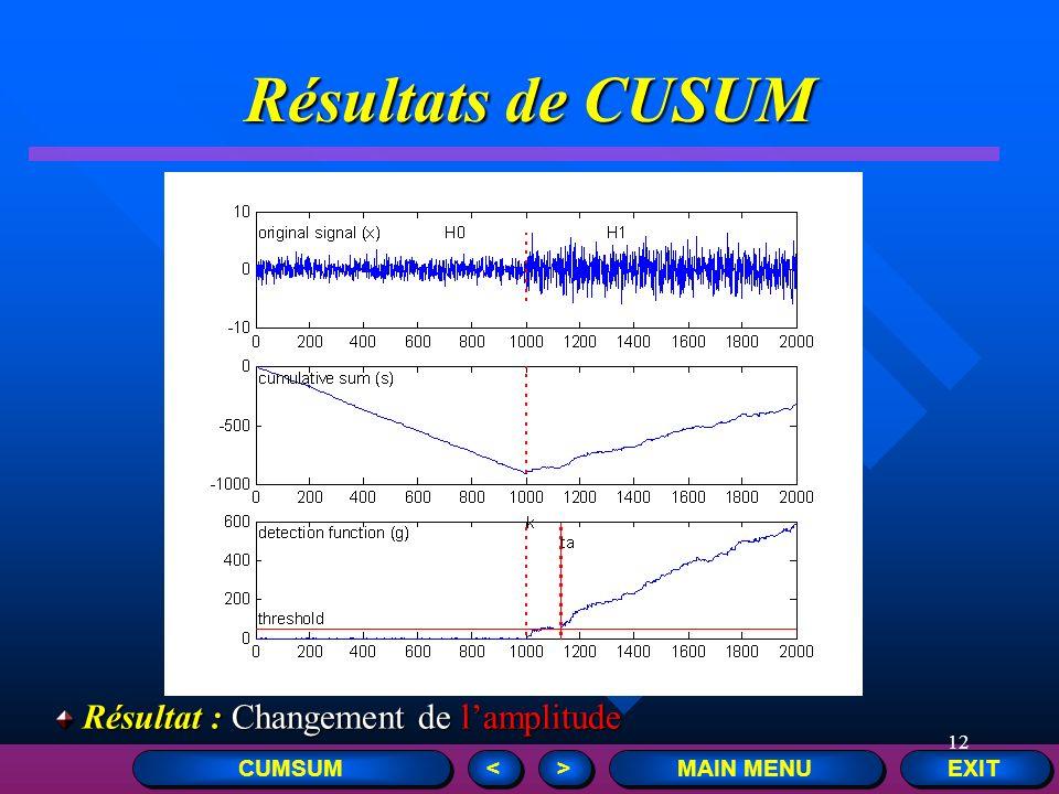 12 Résultats de CUSUM EXIT MAIN MENU > > < < CUMSUM Résultat : Changement de lamplitude Résultat : Changement de lamplitude