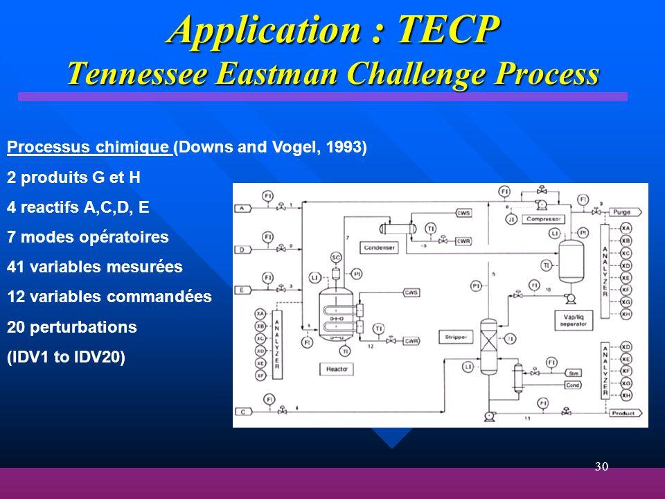 30 Application : TECP Tennessee Eastman Challenge Process Processus chimique (Downs and Vogel, 1993) 2 produits G et H 4 reactifs A,C,D, E 7 modes opé