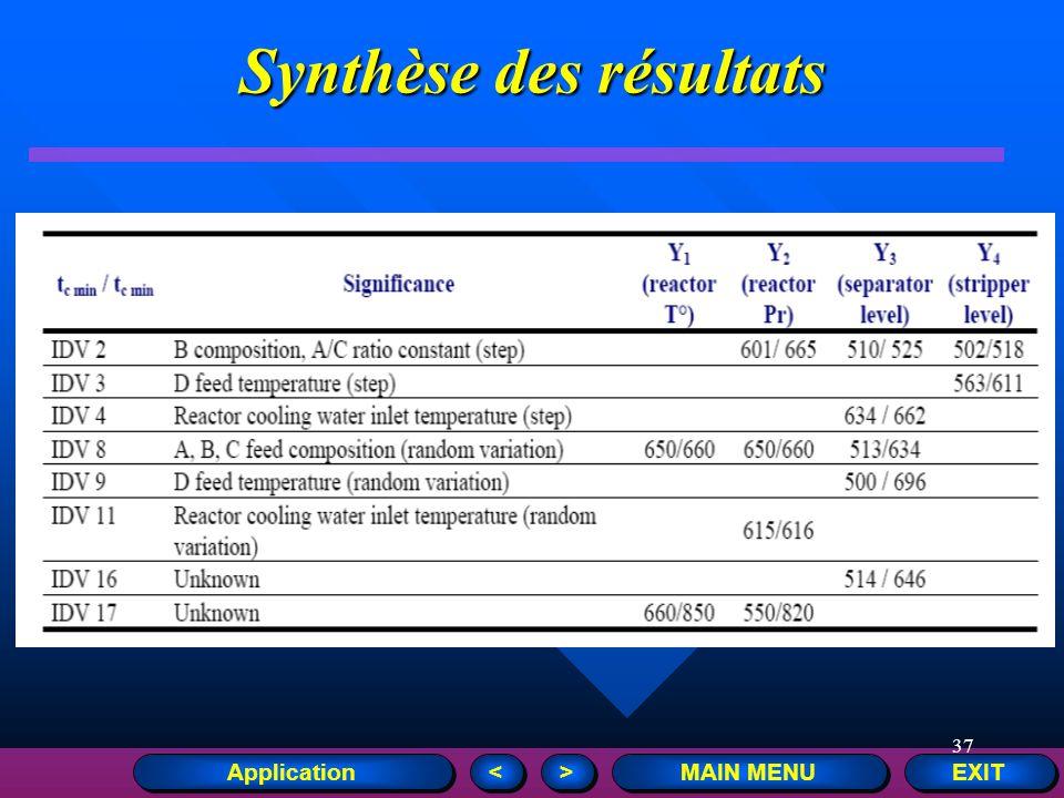37 EXIT MAIN MENU > > < < Synthèse des résultats Application