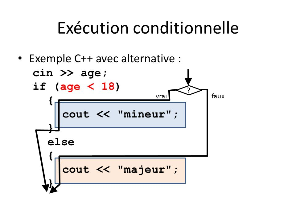 Exécution conditionnelle Exemple C++ avec alternative : cin >> age; if (age < 18) { cout << mineur ; } else { cout << majeur ; } .