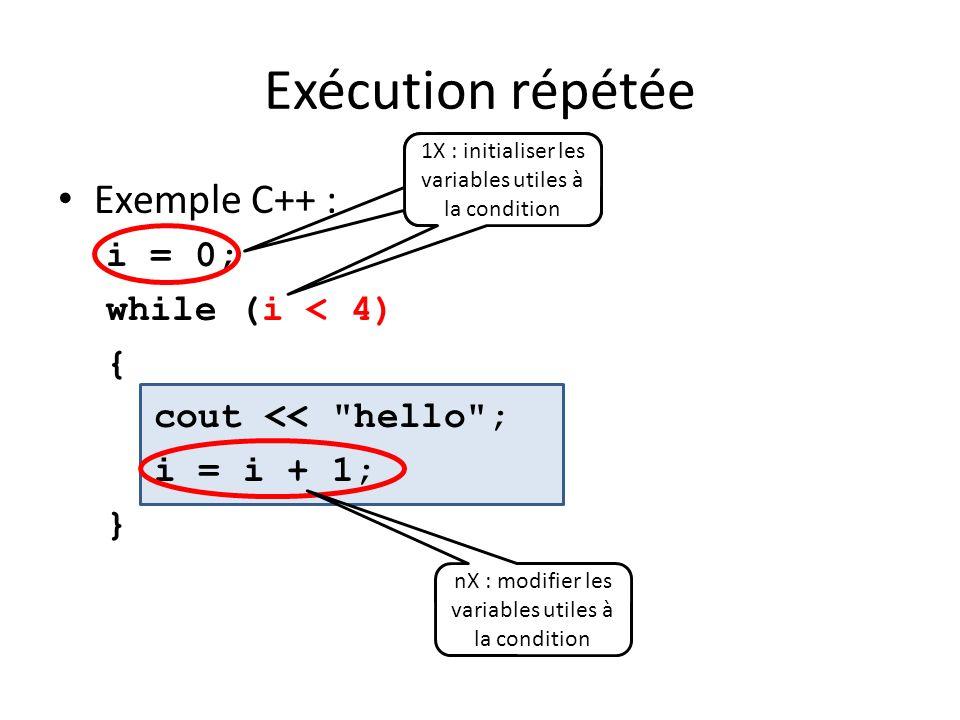 Exécution répétée Exemple C++ : i = 0; while (i < 4) { cout <<