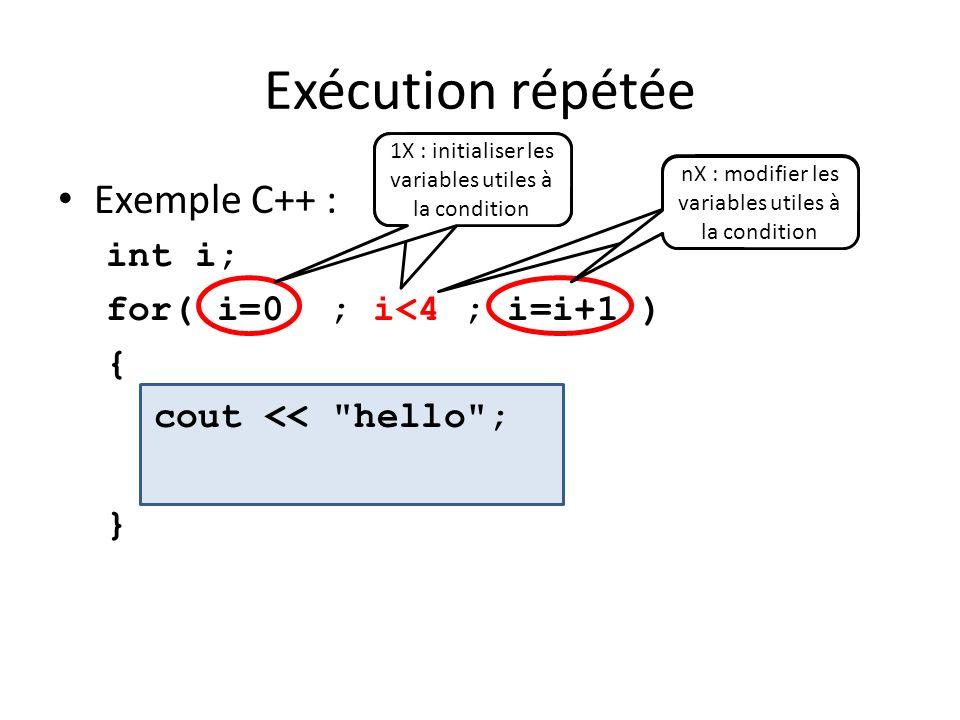 Exécution répétée Exemple C++ : int i; for( i=0 ; i<4 ; i=i+1 ) { cout <<