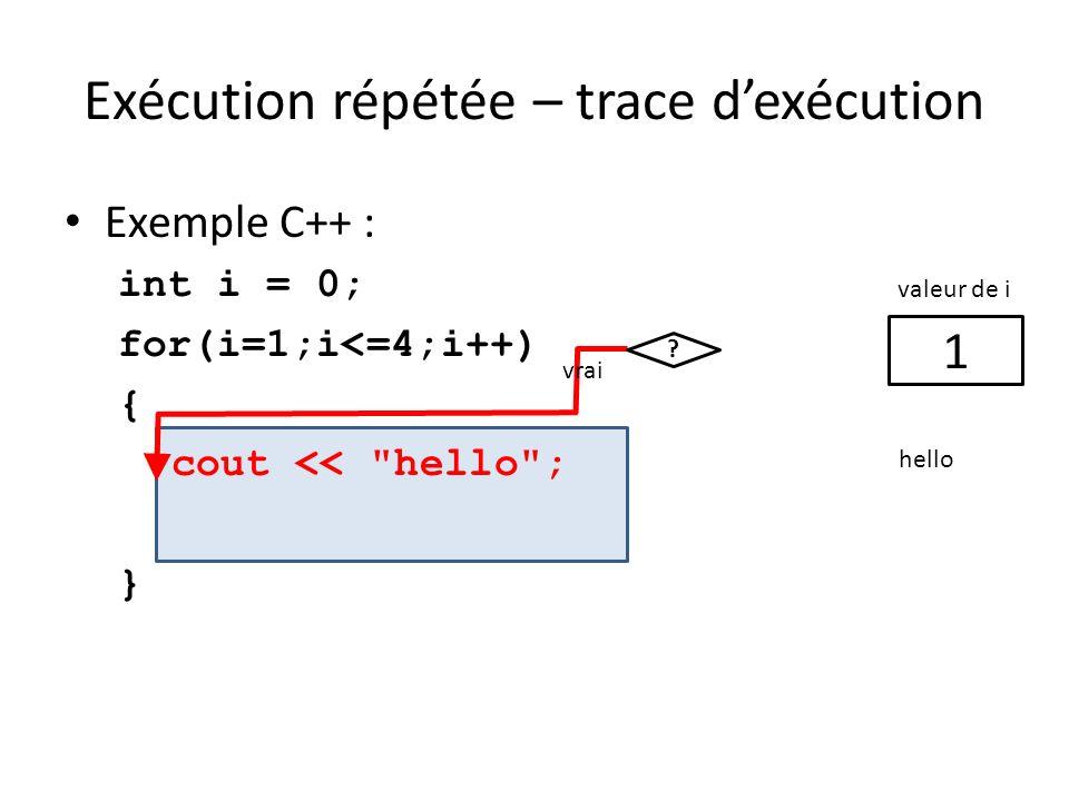 Exécution répétée – trace dexécution Exemple C++ : int i = 0; for(i=1;i<=4;i++) { cout <<