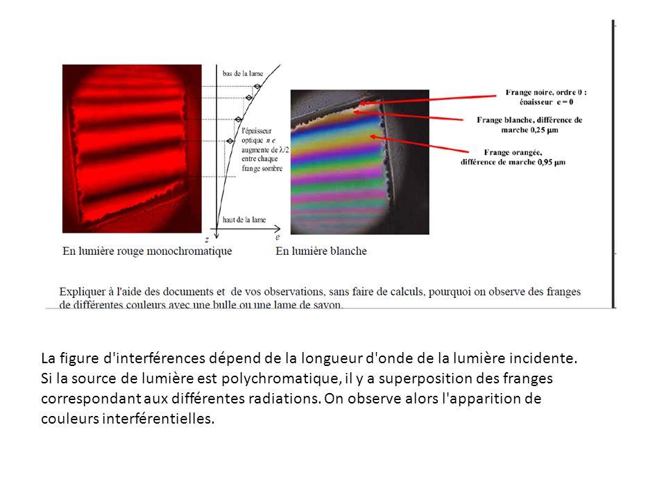 La figure d'interférences dépend de la longueur d'onde de la lumière incidente. Si la source de lumière est polychromatique, il y a superposition des