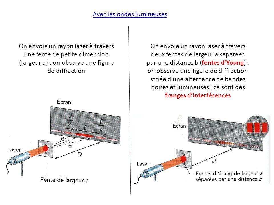 Avec les ondes lumineuses On envoie un rayon laser à travers une fente de petite dimension (largeur a) : on observe une figure de diffraction On envoi
