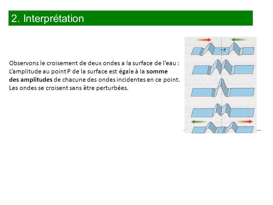 Observons le croisement de deux ondes a la surface de leau : Lamplitude au point P de la surface est égale à la somme des amplitudes de chacune des on