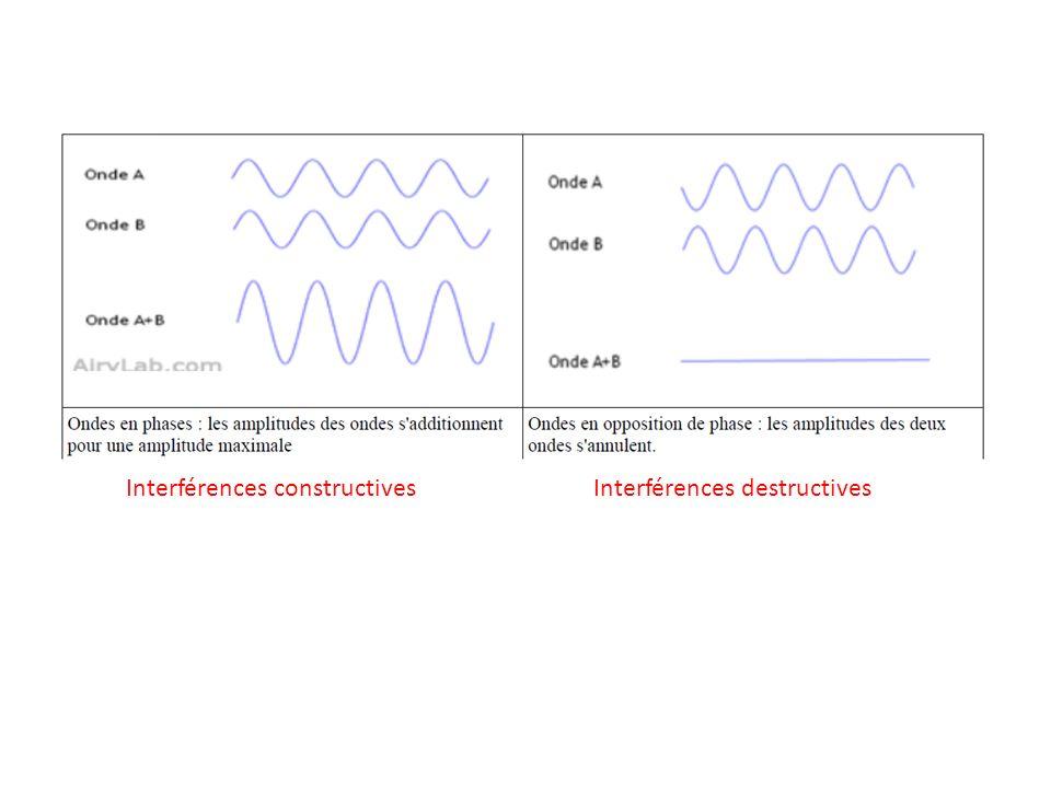 Interférences constructivesInterférences destructives