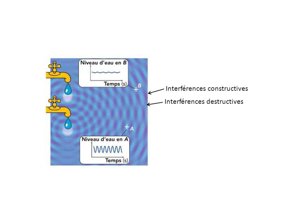 Interférences constructives Interférences destructives