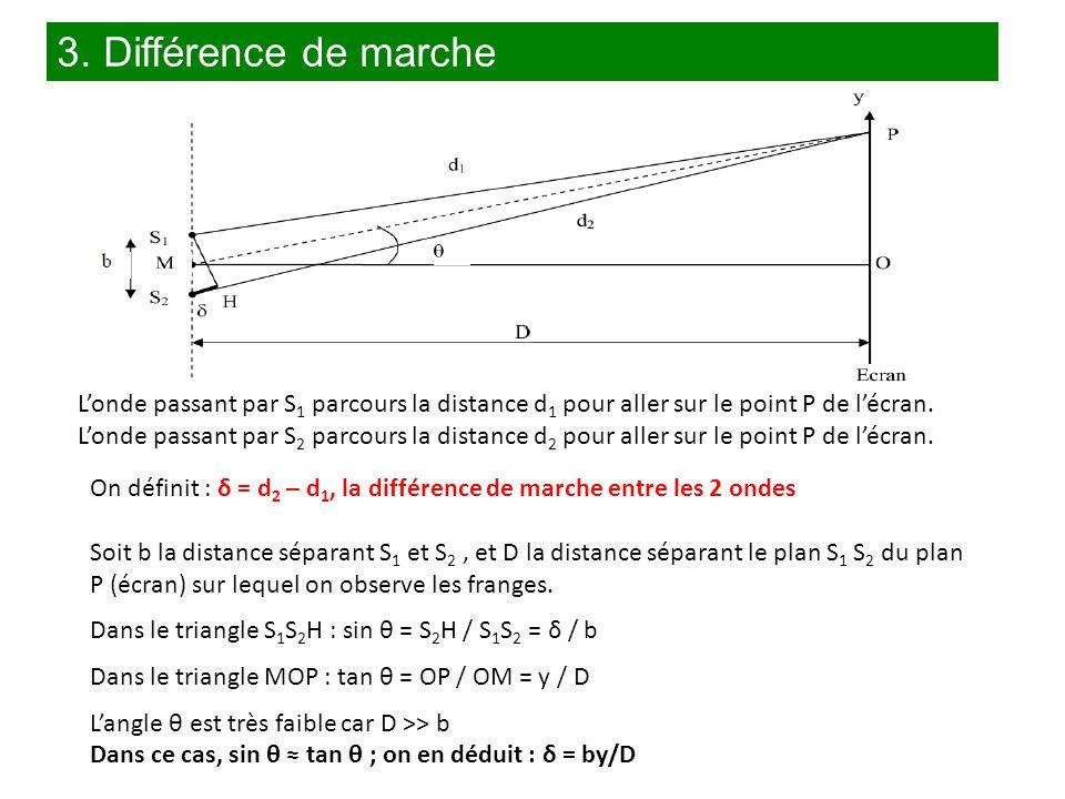 3. Différence de marche On définit : δ = d 2 – d 1, la différence de marche entre les 2 ondes Soit b la distance séparant S 1 et S 2, et D la distance