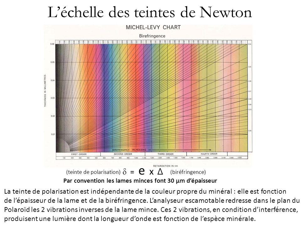 Léchelle des teintes de Newton δ = e x Δ Par convention les lames minces font 30 µm dépaisseur (teinte de polarisation)(biréfringence) La teinte de po