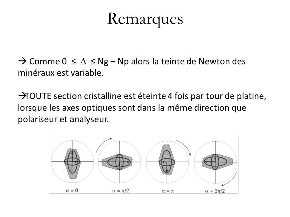Remarques Comme 0 Ng – Np alors la teinte de Newton des minéraux est variable. TOUTE section cristalline est éteinte 4 fois par tour de platine, lorsq